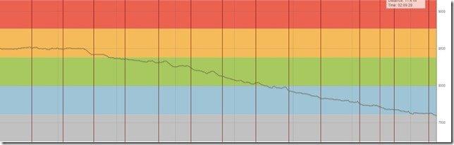 GTIS Elevation Profile