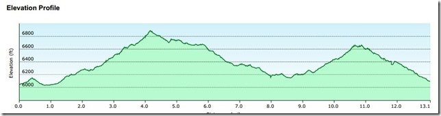 Xterra Elevation Chart
